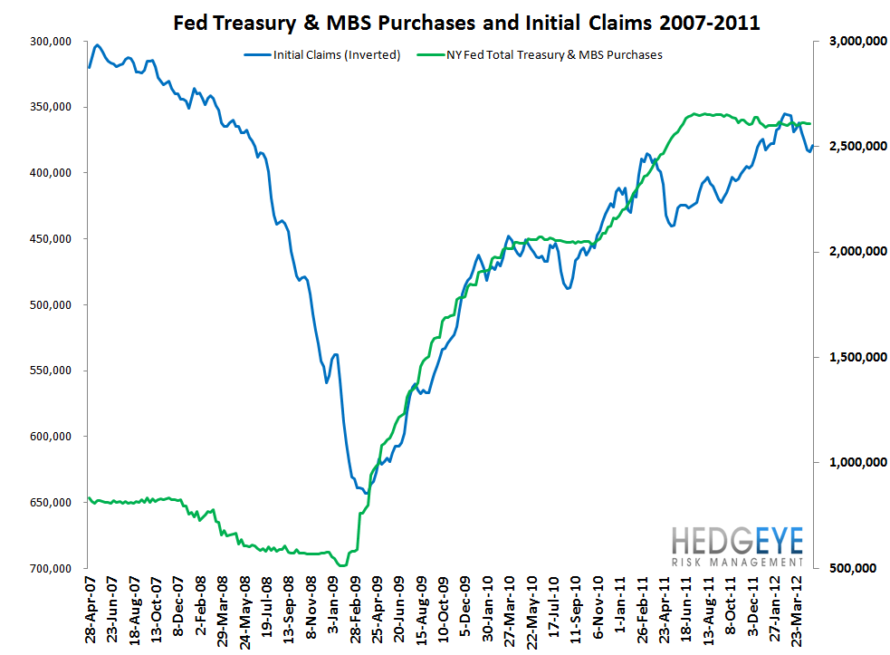 INITIAL CLAIMS - WHAT'S REALLY GOING ON? - Fed and Claims
