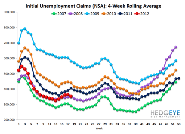 INITIAL CLAIMS - WHAT'S REALLY GOING ON? - NSA rolling