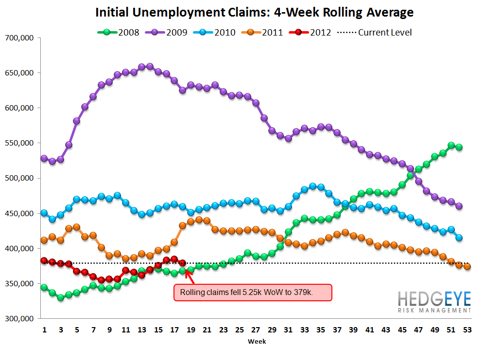 INITIAL CLAIMS - WHAT'S REALLY GOING ON? - Rolling