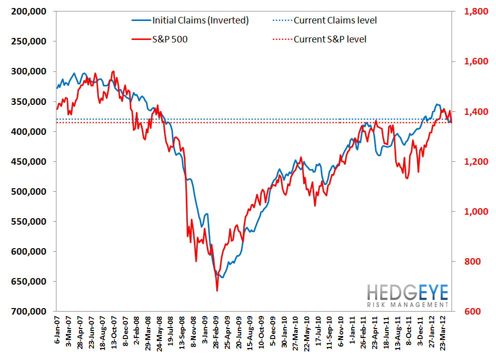 INITIAL CLAIMS - WHAT'S REALLY GOING ON? - S P