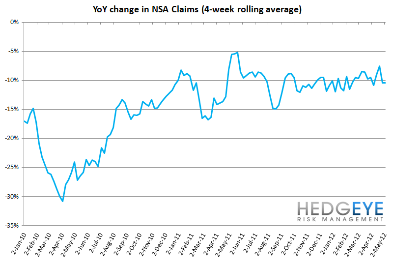 INITIAL CLAIMS - WHAT'S REALLY GOING ON? - YoY NSA