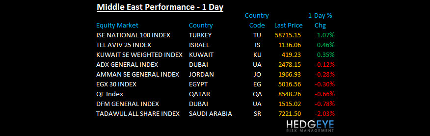 THE HEDGEYE DAILY OUTLOOK - Middle East
