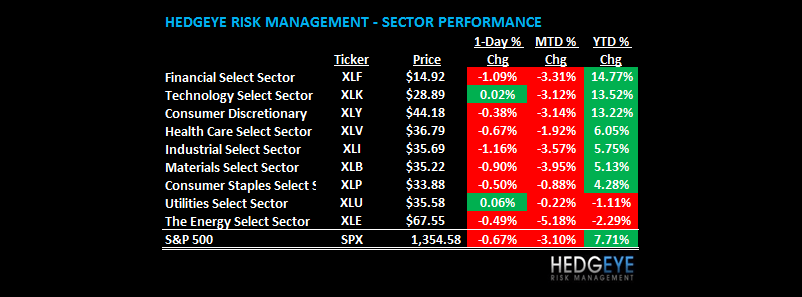 THE HEDGEYE DAILY OUTLOOK - SECTOR TABL