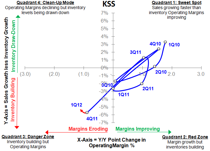 KSS: 1Q12 Report Card - KSS SIGMA