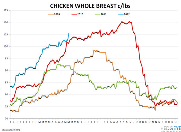 WEEKLY COMMODITY CHARTBOOK - chicken breast