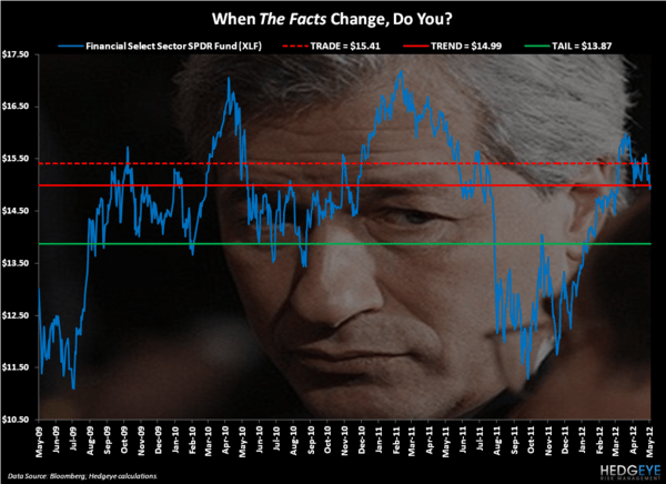 CHART OF THE DAY: Optimistic Bias - Chart of the Day