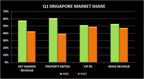 SINGAPORE Q1 2012 REVIEW - PROP
