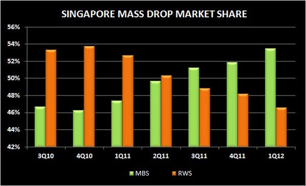 SINGAPORE Q1 2012 REVIEW - mass drop