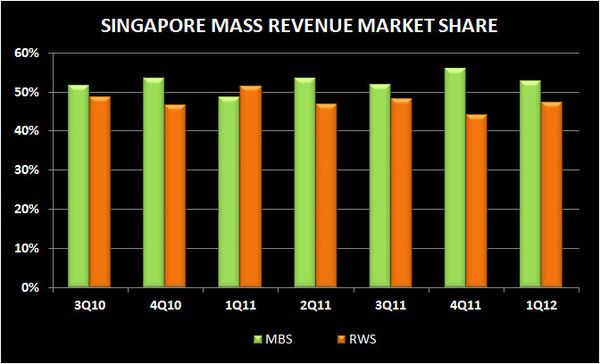 SINGAPORE Q1 2012 REVIEW - mass rev
