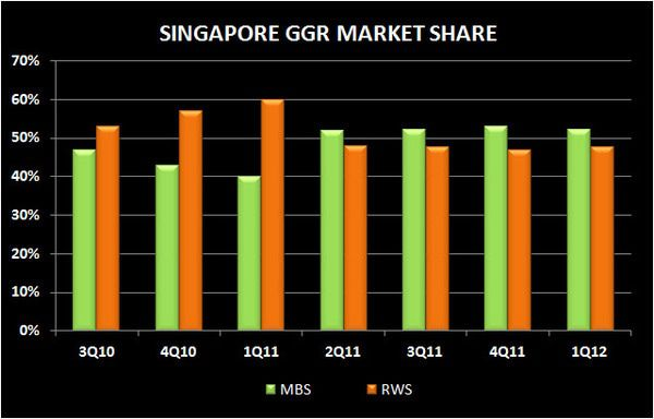 SINGAPORE Q1 2012 REVIEW - s pore0