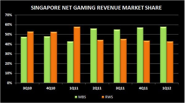 SINGAPORE Q1 2012 REVIEW - s pore2