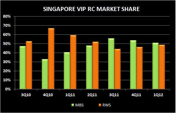 SINGAPORE Q1 2012 REVIEW - vip rc