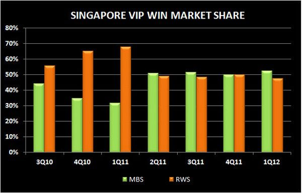 SINGAPORE Q1 2012 REVIEW - vip rin