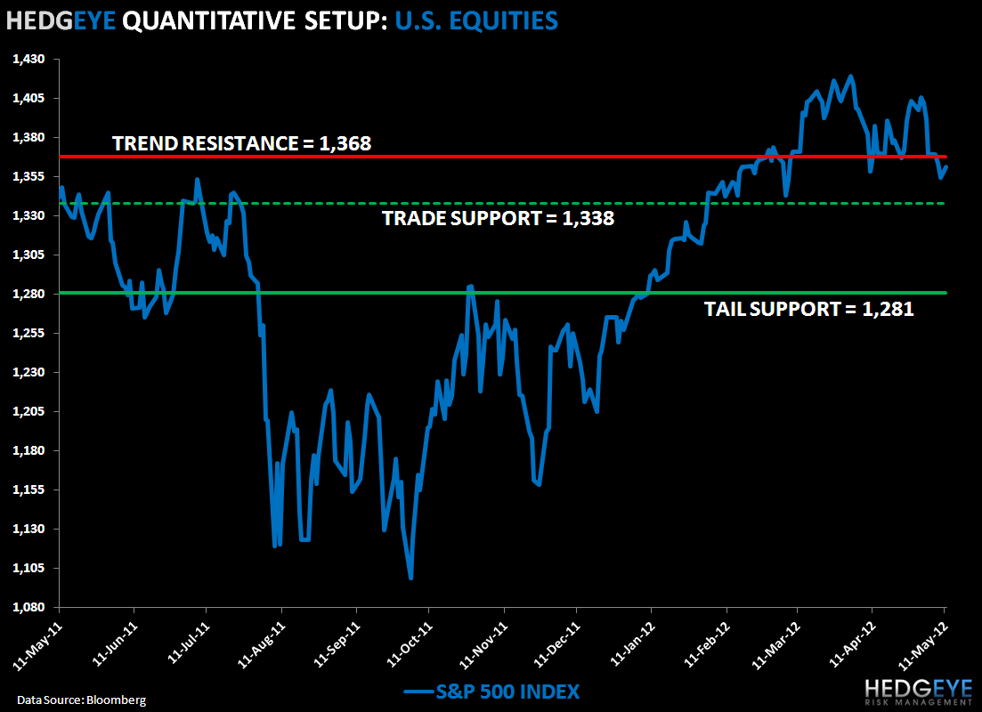 Selling Opportunity: SP500 Levels, Refreshed - SPX