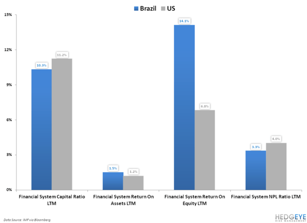 Don't Fight the Fed… In Brazil? - 10