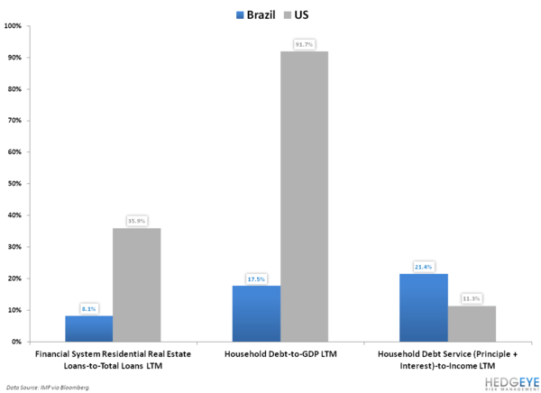 Don't Fight the Fed… In Brazil? - 11