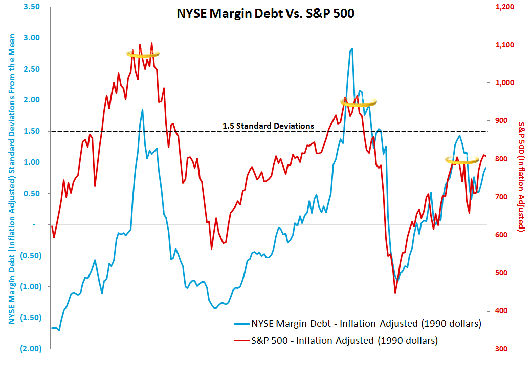 MONDAY MORNING RISK MONITOR: CDS WIDEN ACROSS THE BOARD - Margin Debt