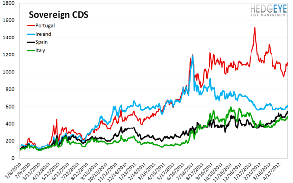 MONDAY MORNING RISK MONITOR: CDS WIDEN ACROSS THE BOARD - Sov CDS 1 2