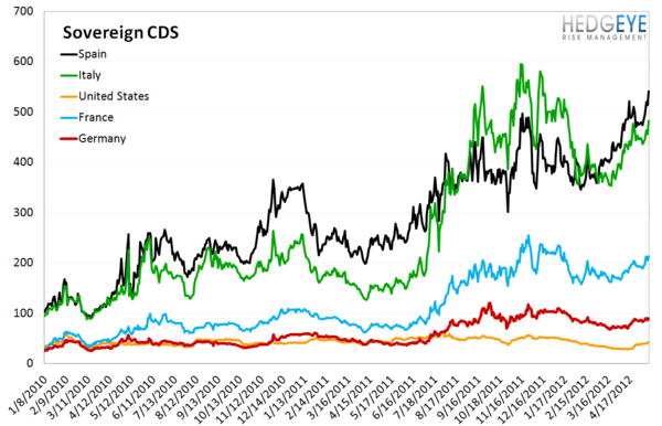MONDAY MORNING RISK MONITOR: CDS WIDEN ACROSS THE BOARD - Sov CDS 2 2