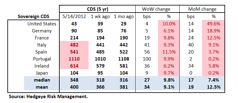 MONDAY MORNING RISK MONITOR: CDS WIDEN ACROSS THE BOARD - Sov Table
