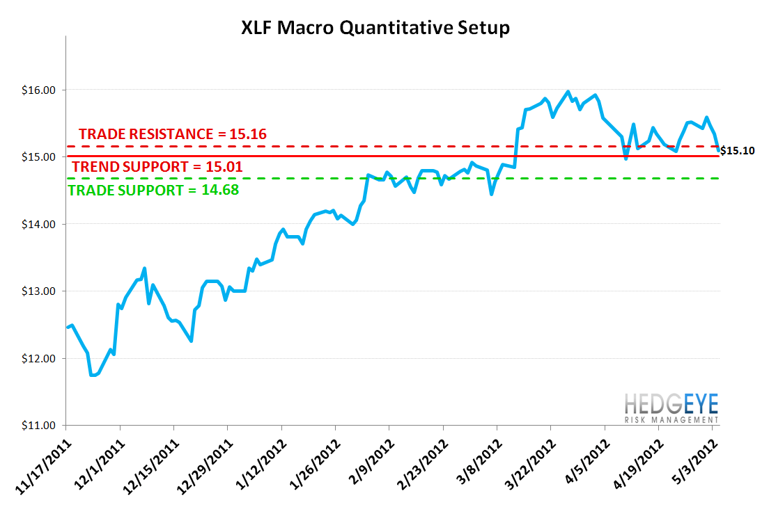 MONDAY MORNING RISK MONITOR: CDS WIDEN ACROSS THE BOARD - XLF
