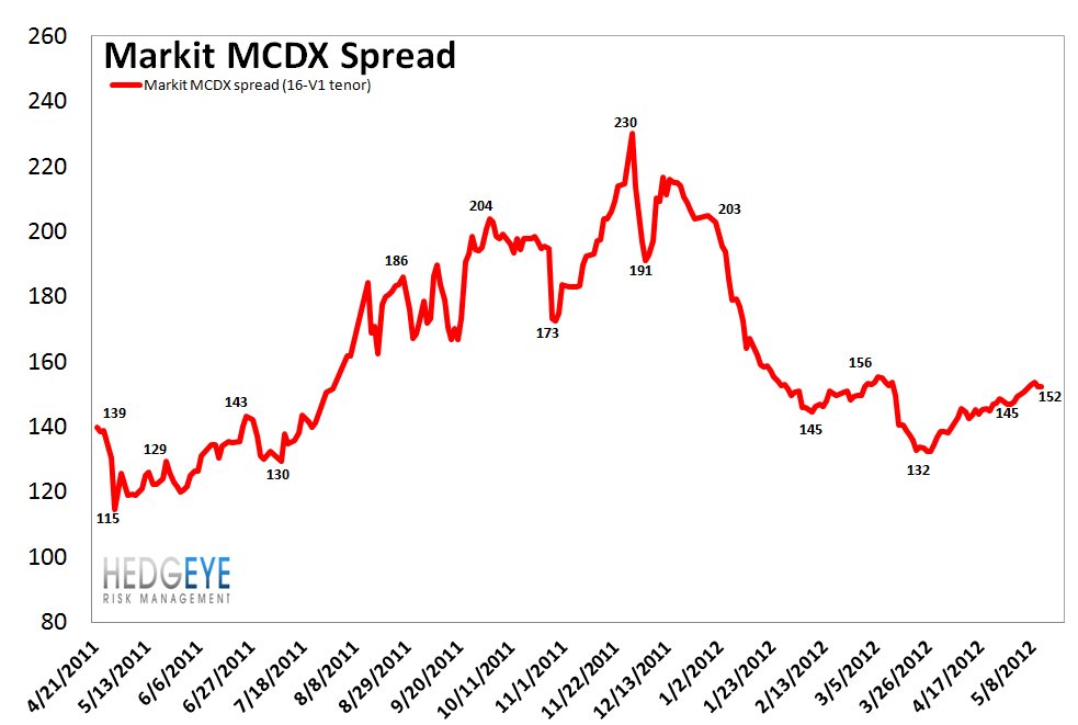 MONDAY MORNING RISK MONITOR: CDS WIDEN ACROSS THE BOARD - mcdx