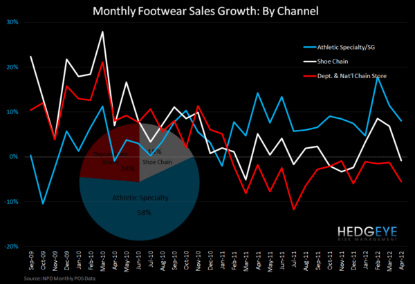 Athletic FW: Solid April     - Monthly FW 1 yr growth