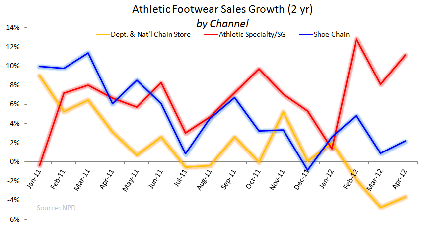 Athletic FW: Solid April     - Monthly FW 2 yr