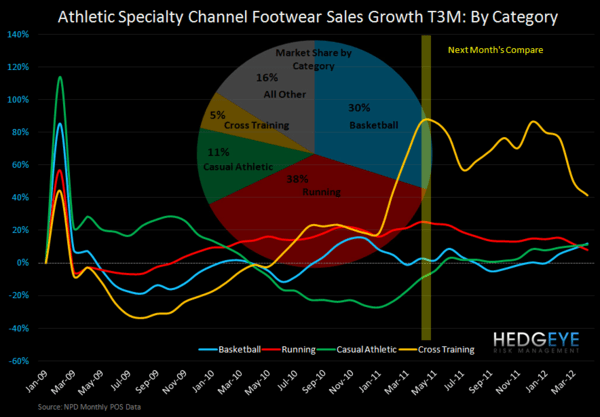 FL: A Much Needed Beat - Monthly FW category sales T3W 1yr chg