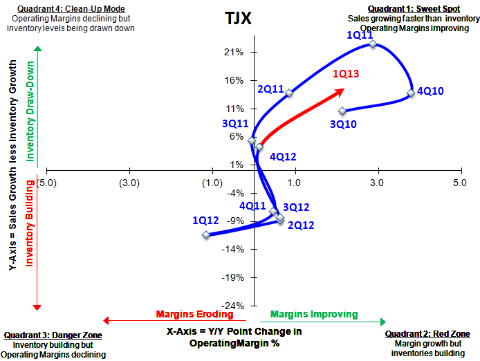 TJX: 1Q13 Report Card - TJX SIGMA
