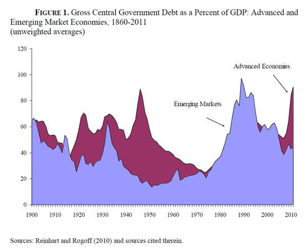 Worse Than Bad Champagne . . . The Coming Debt Hangover - chart3