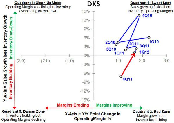 DKS: 1Q12 Report Card - DKS S