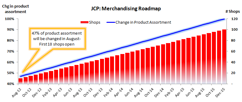 JCP: Making the Call on Air - Merchandising Roadmap