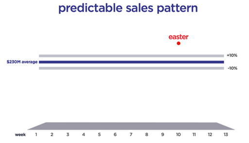 JCP: Making the Call on Air - predictable sales pattern