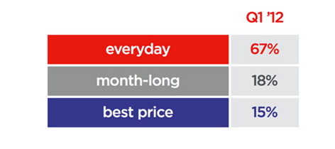 JCP: Making the Call on Air - pricing breakdown