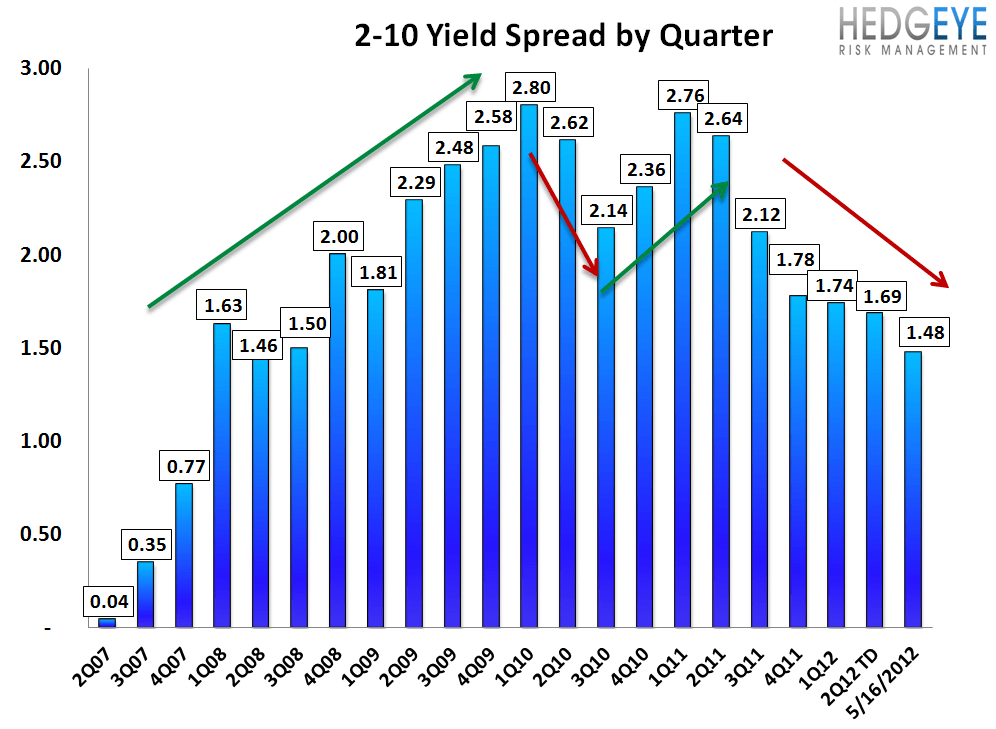 CLAIMS TREAD WATER WHILE YIELD SPREAD COMPRESSES FURTHER - 2 10