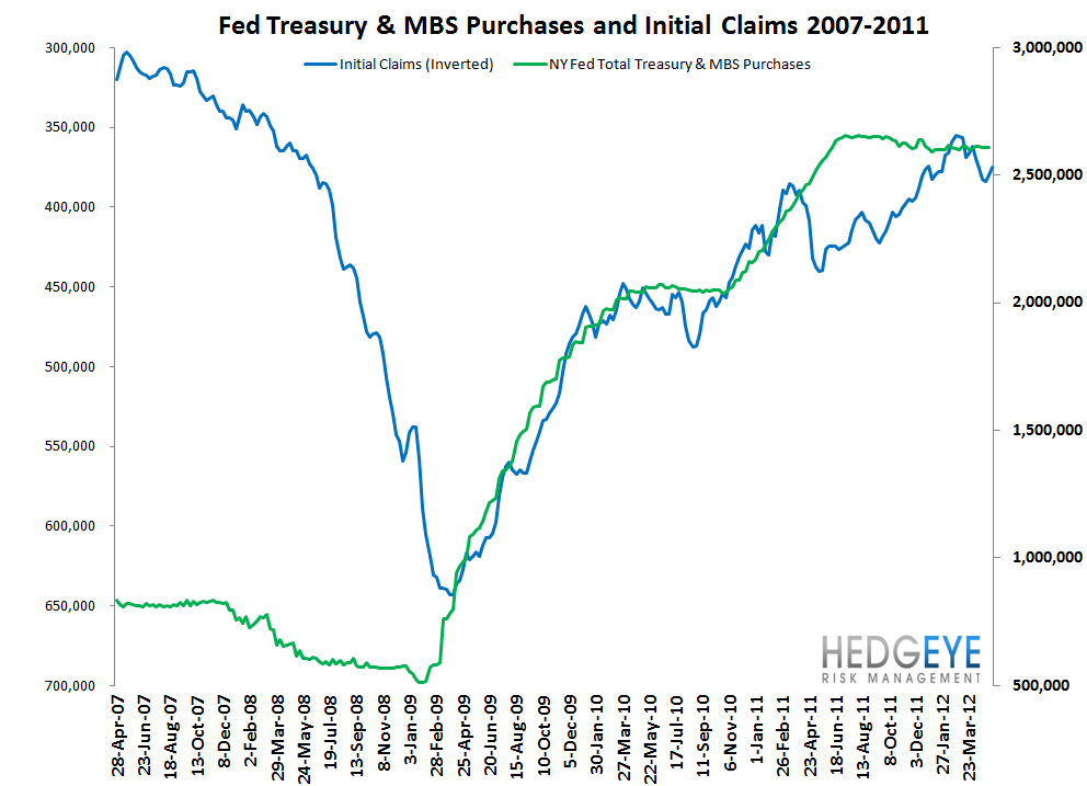 CLAIMS TREAD WATER WHILE YIELD SPREAD COMPRESSES FURTHER - FED
