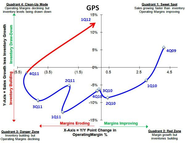 GPS: 1Q12 Report Card  - GPS S