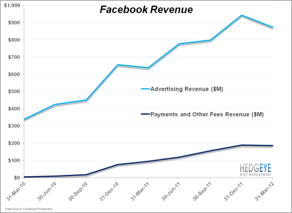 Is Facebook A Really Cheap Monopoly? - FB.chart2