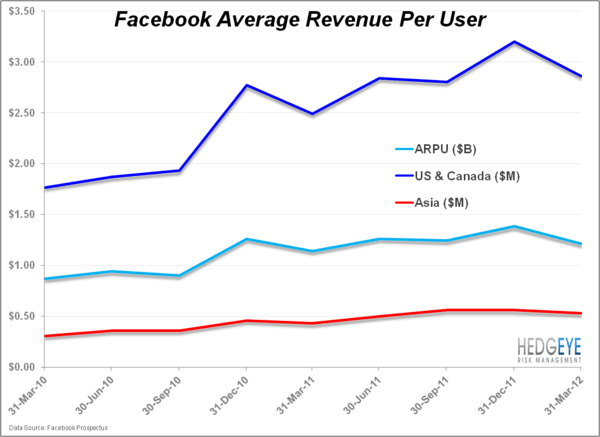 Is Facebook A Really Cheap Monopoly? - FB.chart3