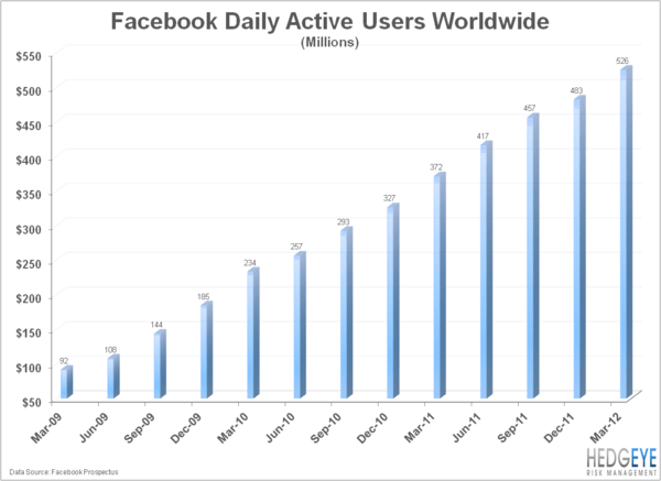 Is Facebook A Really Cheap Monopoly? - FB.chart4