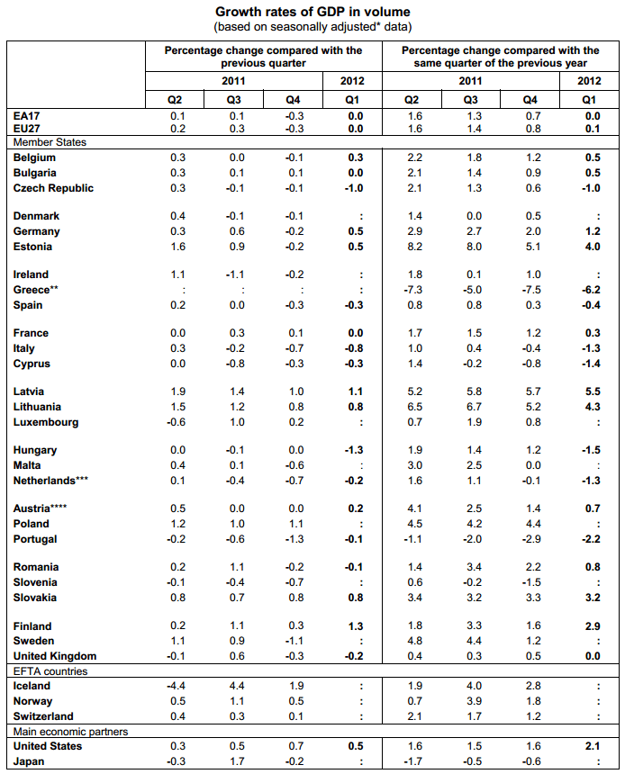 Weekly European Monitor: On Why Greeks Shouldn't Leave the Eurozone/EU - bb. gdp