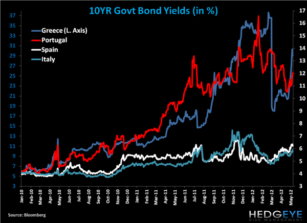 Weekly European Monitor: On Why Greeks Shouldn't Leave the Eurozone/EU - bb. yields