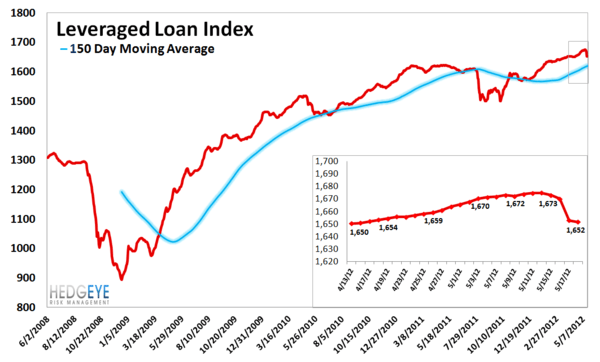MONDAY MORNING RISK MONITOR: FINANCIALS FLASHING RED  - Leveraged Loan Index