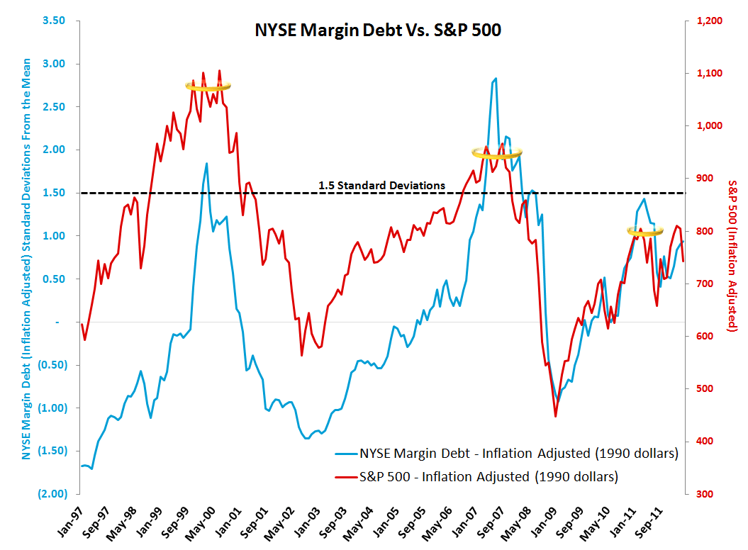 MONDAY MORNING RISK MONITOR: FINANCIALS FLASHING RED  - Margin Debt