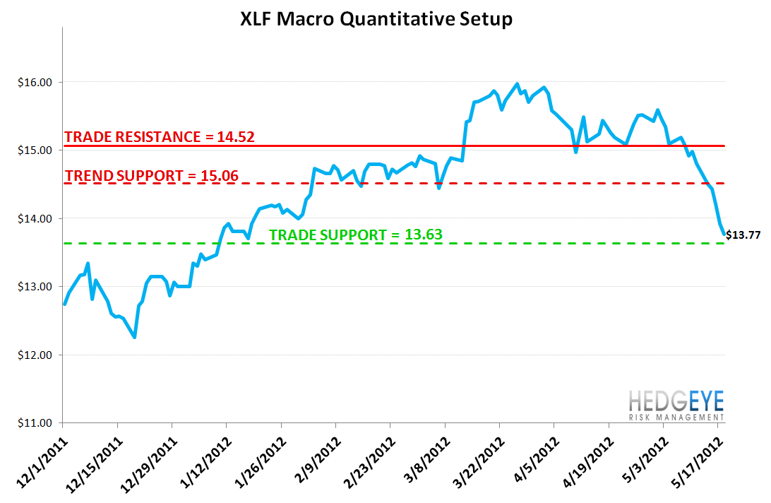 MONDAY MORNING RISK MONITOR: FINANCIALS FLASHING RED  - XLF macro