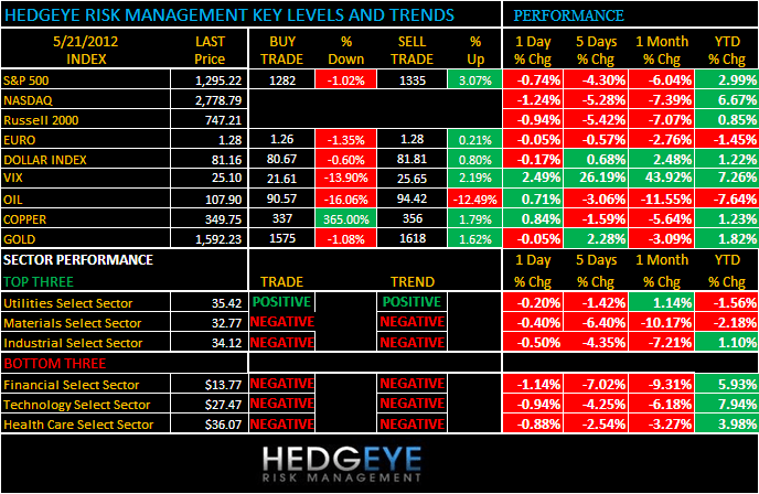THE HEDGEYE DAILY OUTLOOK - tres