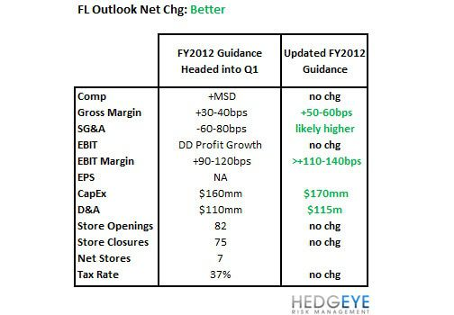 FL: 1Q12 Report Card  - FL outlook