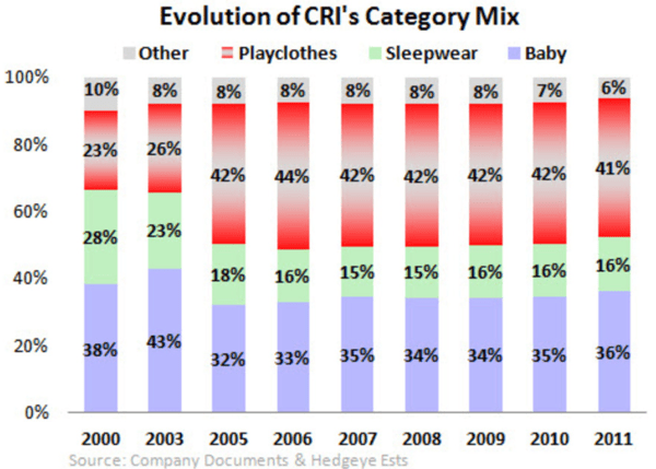 CRI: Shorting - CRI category mix