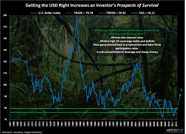 Prospects of Survival - Chart of the Day